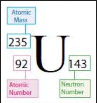 uranium-235-999999999